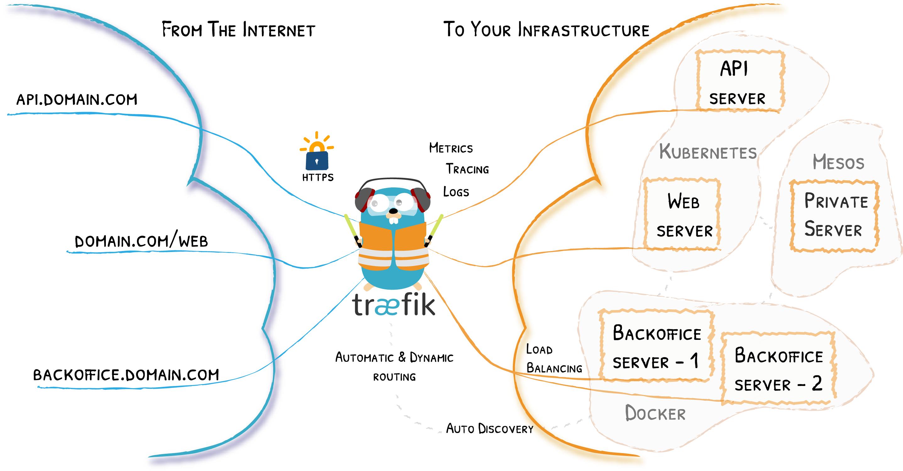 Schéma d'architecture Traefik